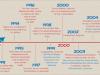 divers-social-media-histoire-infographie