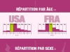 comparaison-facebook-usa-france
