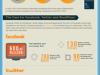 usages-social-media-et-strategies-de-communication