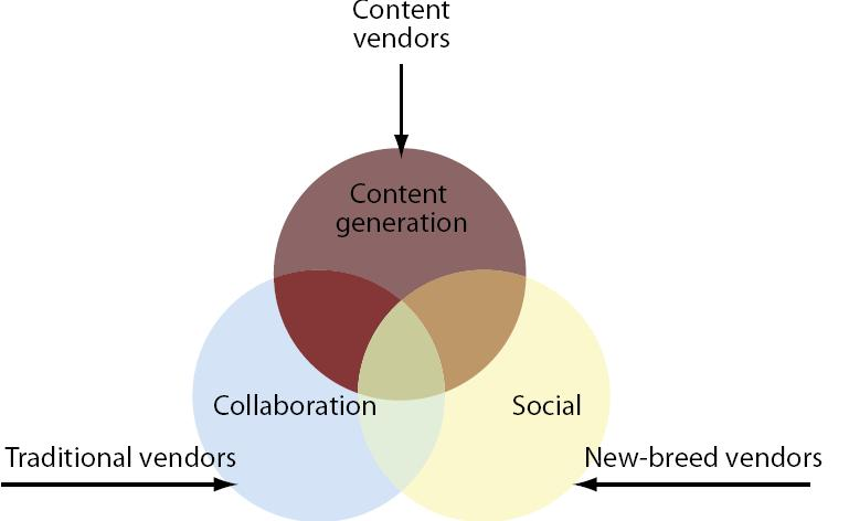 Les plateformes de collaboration multi-usages