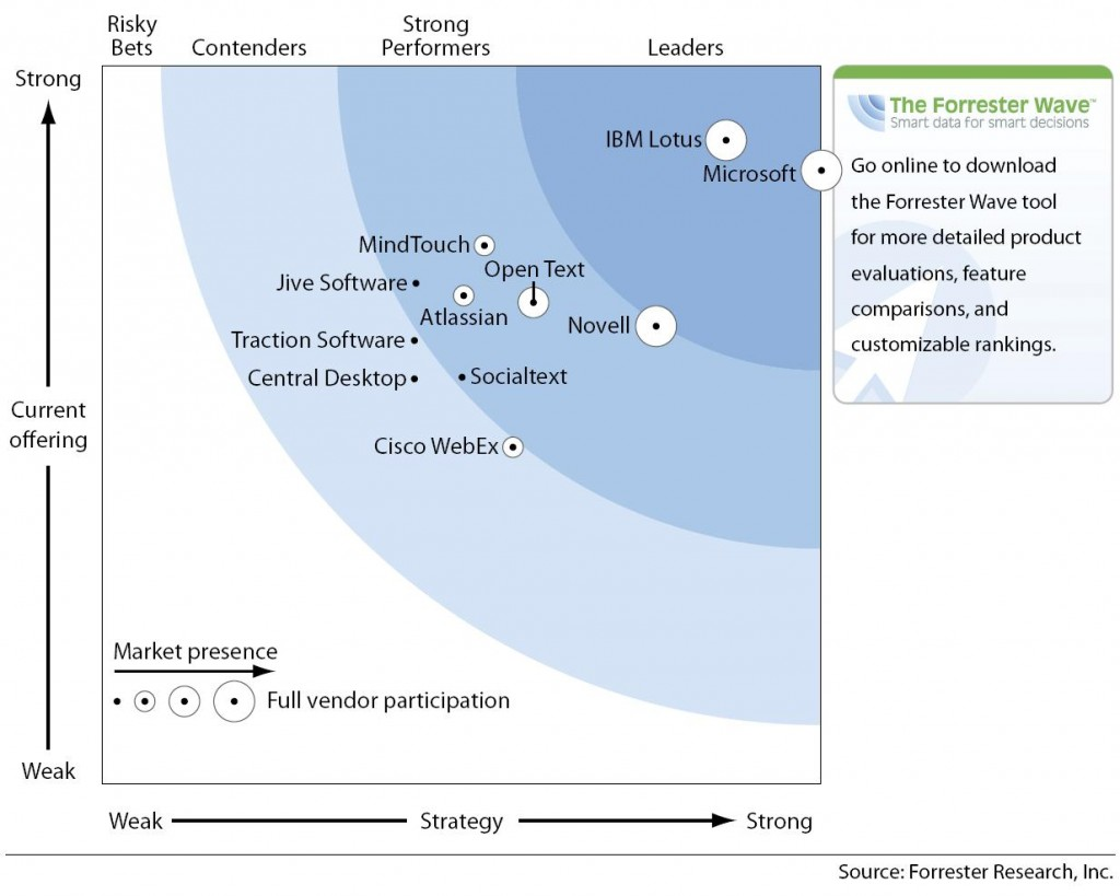 Forrester Wave Q3 2009 : Plateformes Collaboratives 2.0