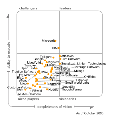 MQ SocialSoftware 2008