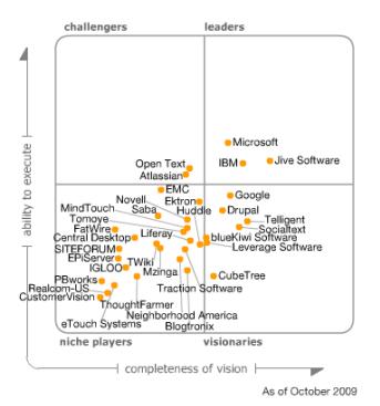Gartner MQ Social Software 2009