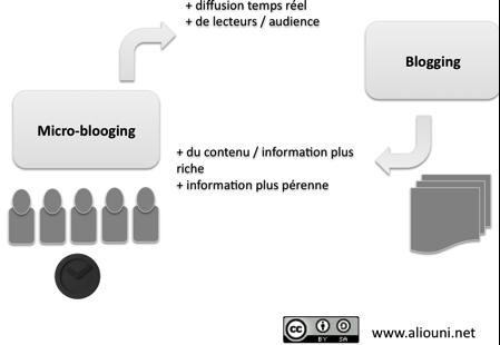 Blogging et Microblogging - complémentarités