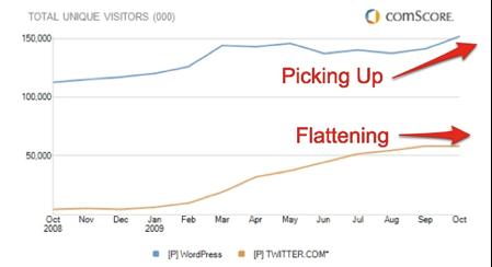 Comscore -Twitter VS WordPress - 2009