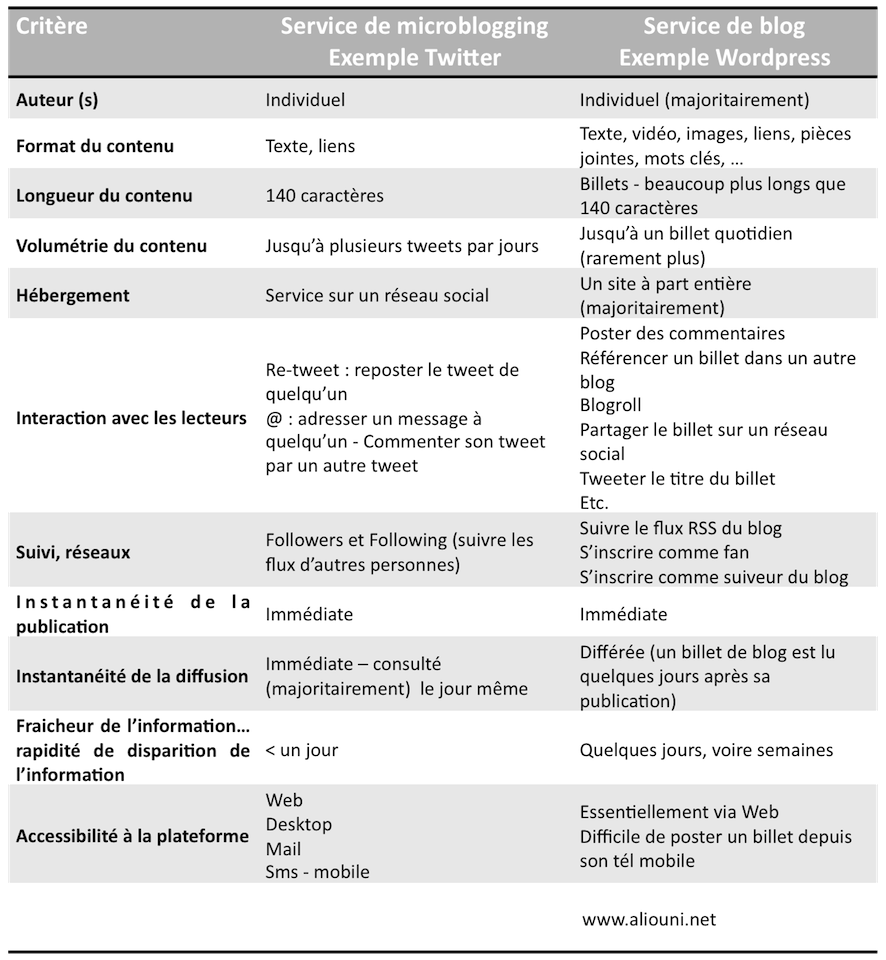Table microblog VS blog