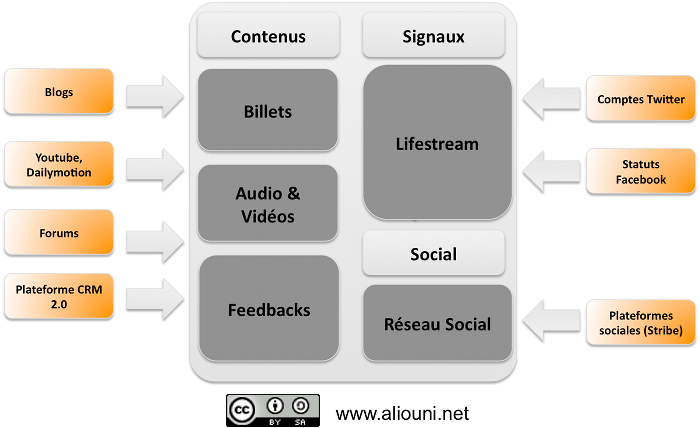 corporate plateforme 2.0