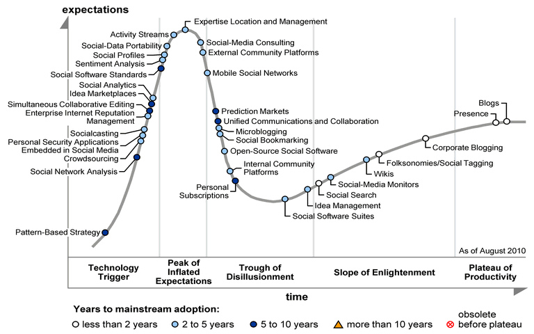 Gartner-Social-Software-Hype-Cycle-2010