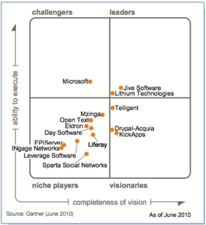 Quadrant Magique des logiciel sociaux externes - Gartner 2010