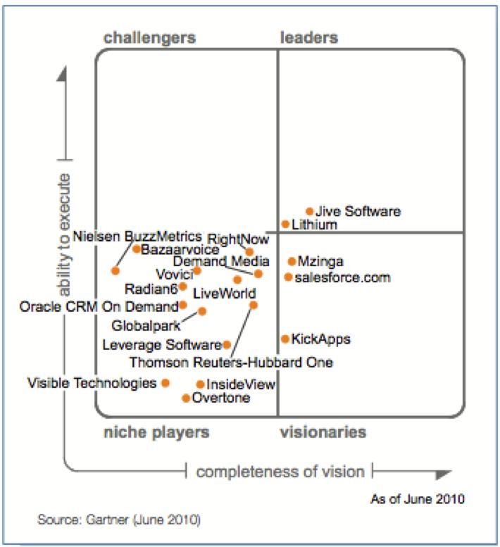"""Quadrant Magique des logiciels """"Social CRM"""" - Gartner 2010"""
